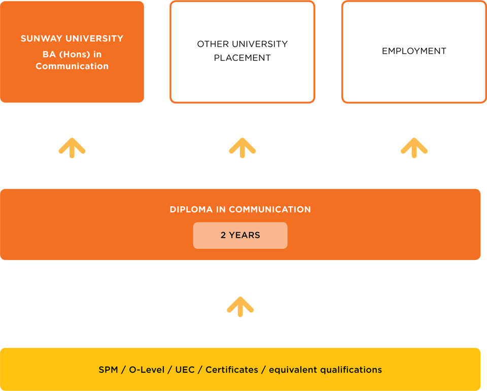 diploma in communication sunway college diploma in communication